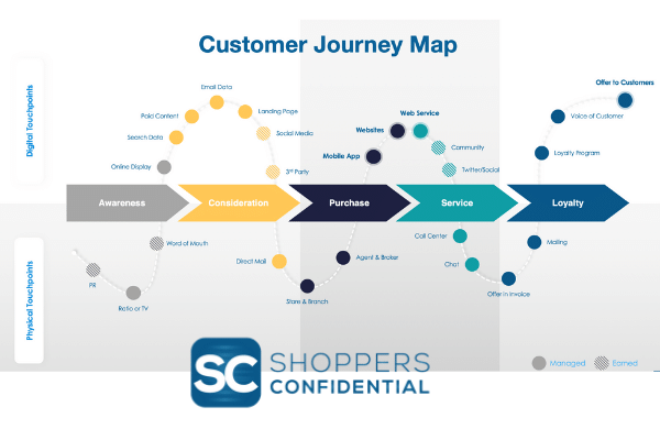 Customer Journey Map with Shoppers Confidential