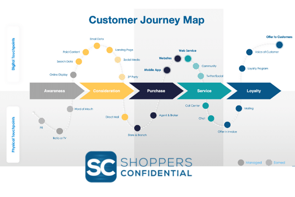 Customer-Journey-Map-With-Shoppers-Confidential