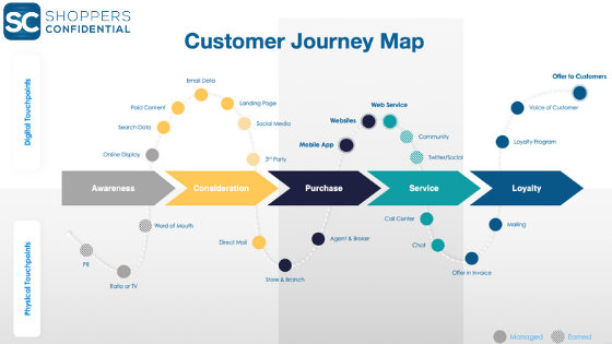 Customer Journey Map Flow by Shoppers Confidential
