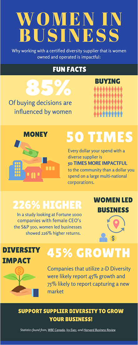 Infographic about Women In business-2